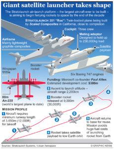 Infographic 1 Satellite Launcher