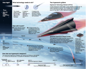 Infographic 2 hypersonic gliders
