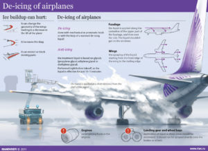 Infographic 3 De-icing Planes