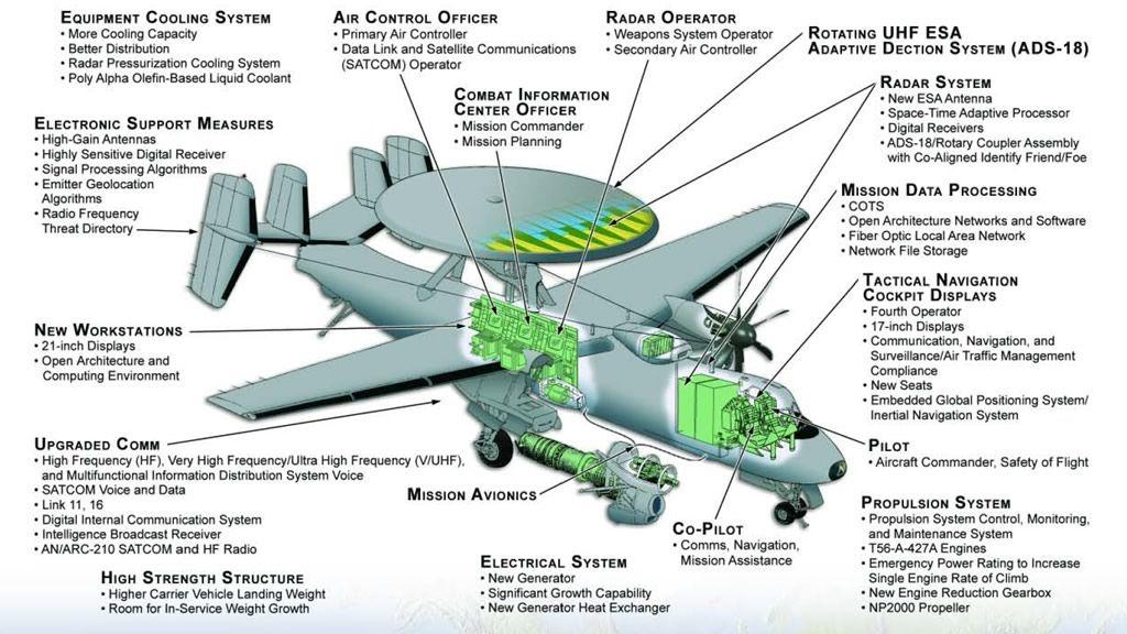 Interesting Infographics | Seginus Aerospace LLC